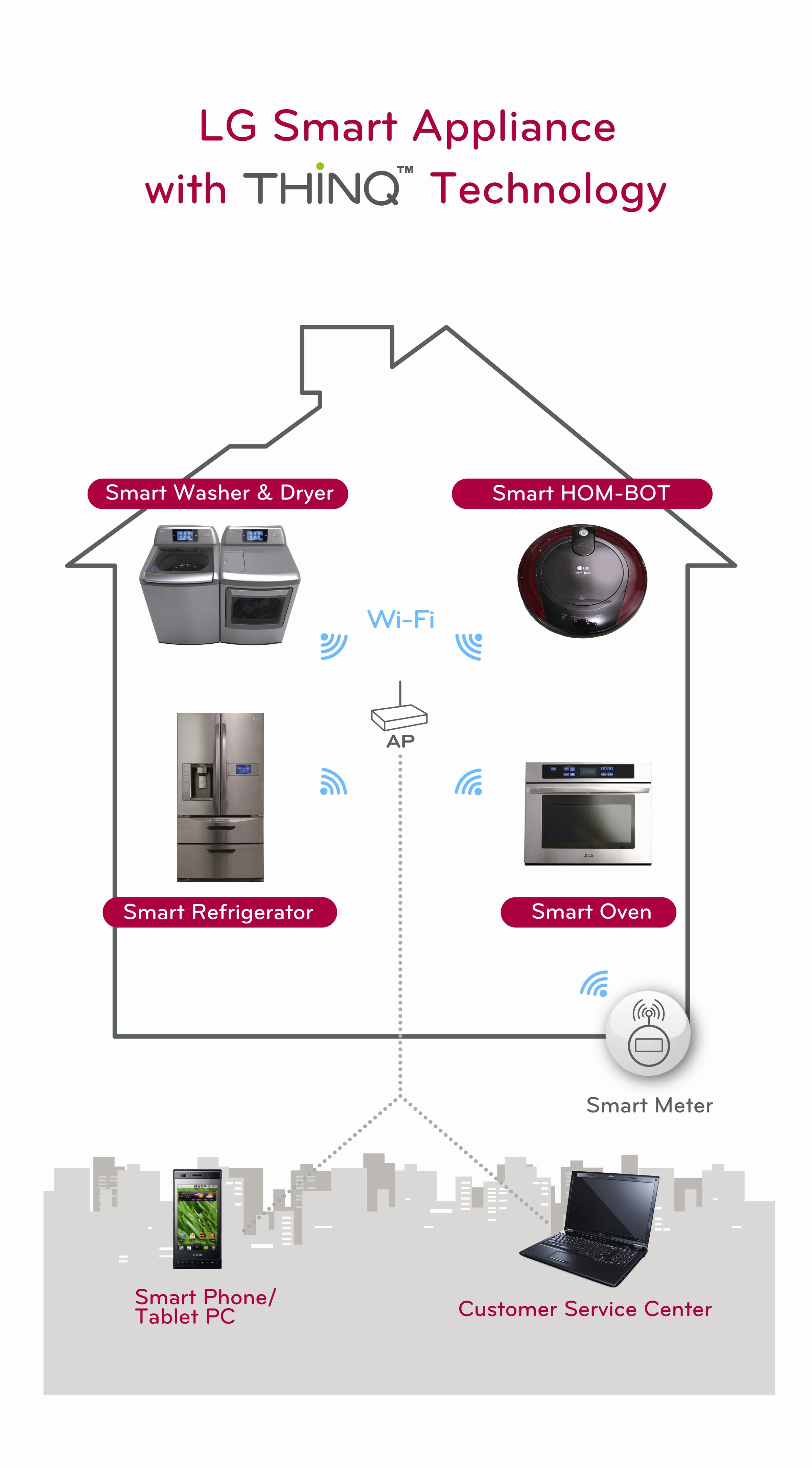 LG Thinq Smart Appliances